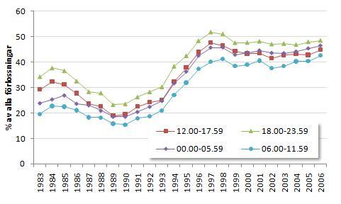 Andel ryggmärgsbedövning för olika klockslag och per år