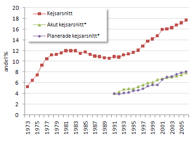 Kejsarsnitt per år