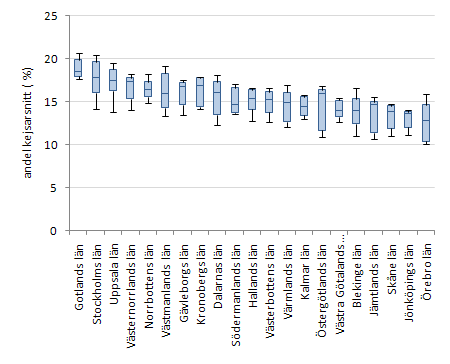 Kejsarsnitt per lan 1996-2006