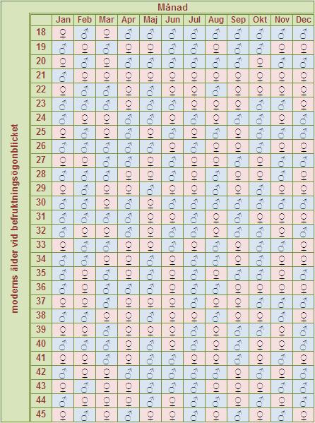 Förutsäg din bebis kön med kinesisk kalender - pojke eller flicka?